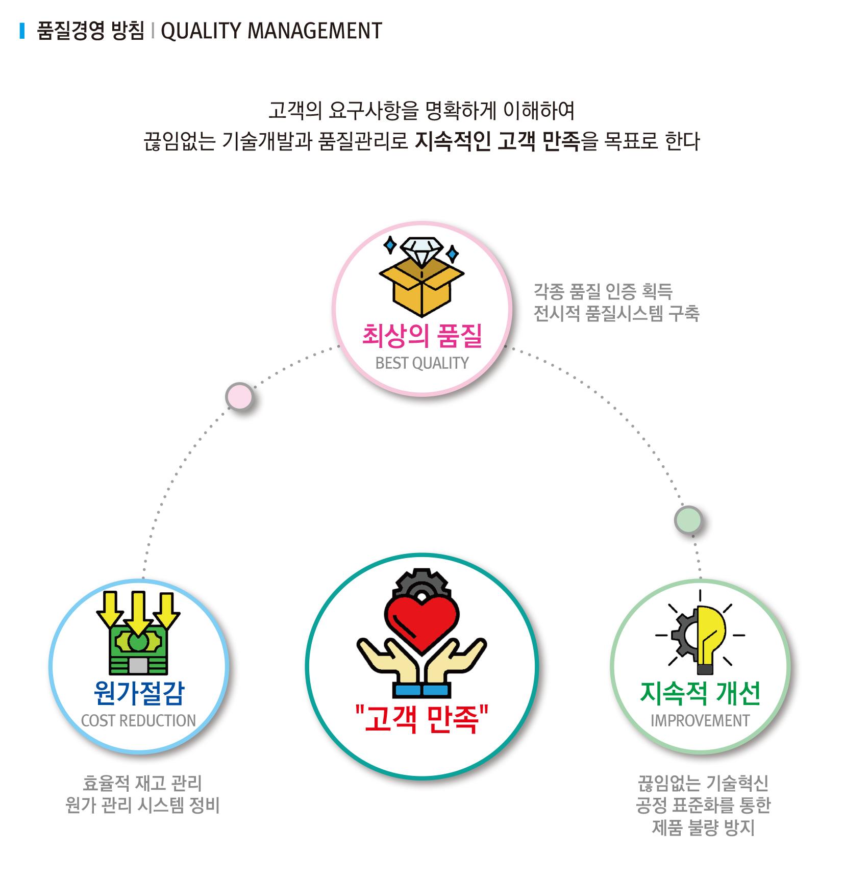 1-5와이비-품질경영-수정.jpg